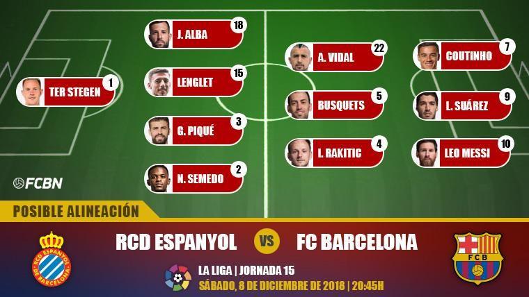 Las posibles alineaciones del Espanyol-Barcelona (Liga J15)