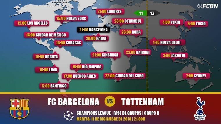 FC Barcelona vs Tottenham en TV: Cuándo y dónde ver el partido de Champions League