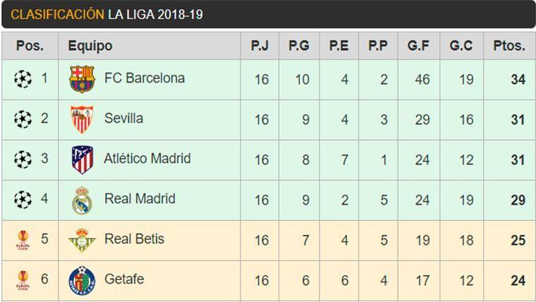 Así está la clasificación de LaLiga: el Barça protege su ventaja