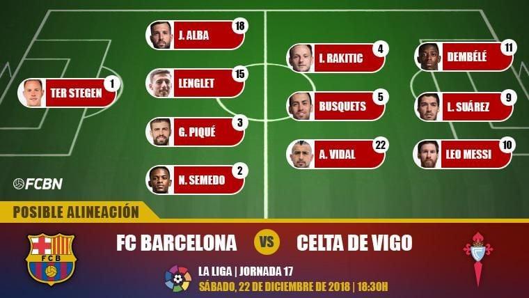 Las posibles alineaciones del FC Barcelona-Celta (LaLiga J17)