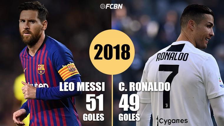 Leo Messi Powders To Cristiano Ronaldo More Goals And Assistances In 2018