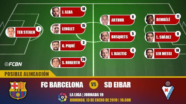 Las posibles alineaciones del FC Barcelona-Eibar (LaLiga J19)