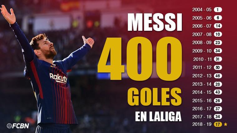 HISTÓRICO: ¡Messi alcanza los 400 goles en LaLiga con el Barça!