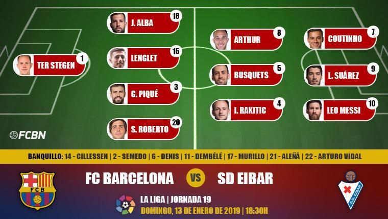 Alineaciones de la J19 de LaLiga: FC Barcelona-Eibar
