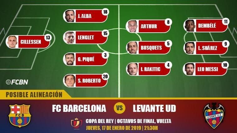 Las posibles alineaciones del FC Barcelona-Levante (vuelta de 1/8 de Copa del Rey)