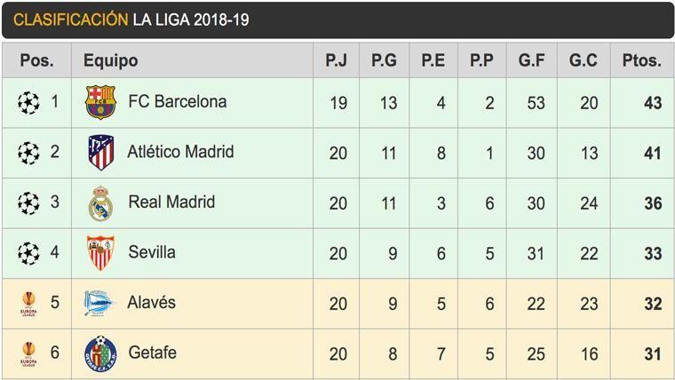 Así queda la clasificación de LaLiga: Madrid y Atlético se acercan al Barça
