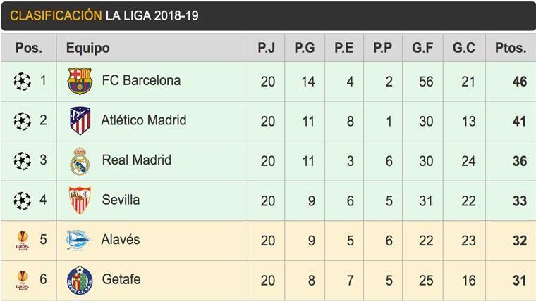 Así queda la clasificación de LaLiga: El Barça mantiene su ventaja
