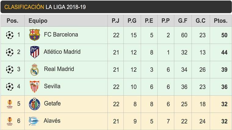 El Barcelona puede perder ventaja respecto a sus perseguidores