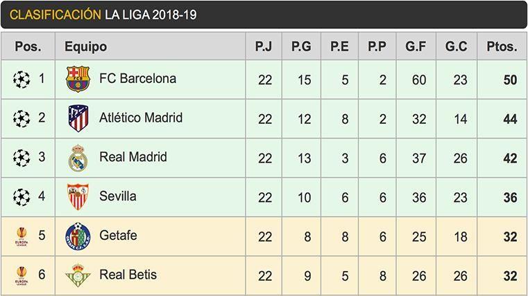 Así queda la clasificación de LaLiga: el Barça es más líder, pero el Madrid se pone a ocho