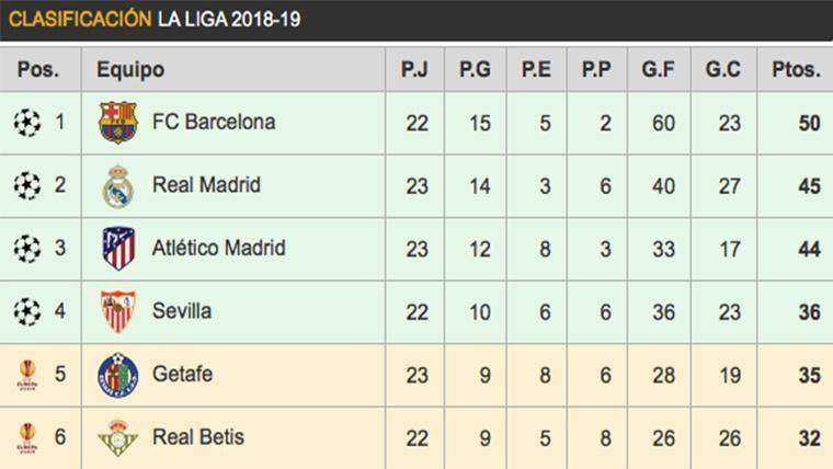 Así queda la clasificación de LaLiga: El Real Madrid hace un gran favor al Barça