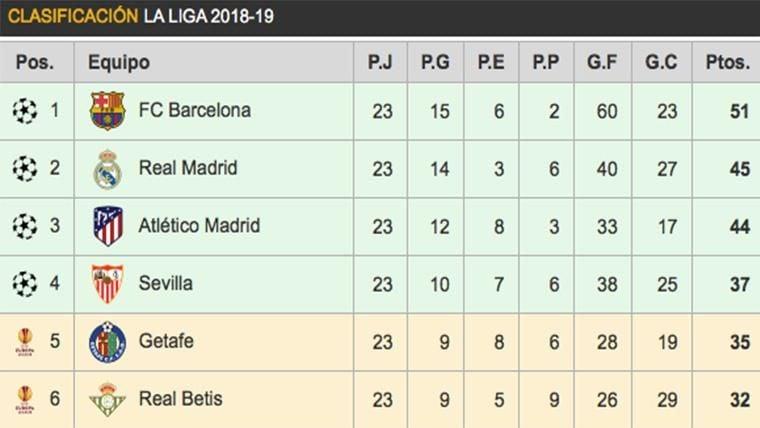 Así queda la clasificación de LaLiga: El Real Madrid se pone a seis puntos del Barcelona