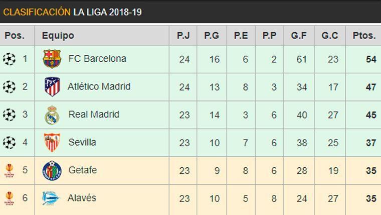 Así está la clasificación de LaLiga: El Barça mantiene una ventaja decisiva