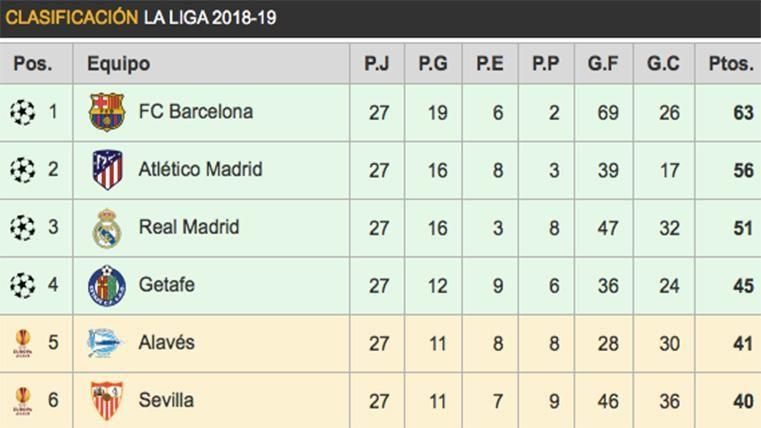 Así queda la clasificación de LaLiga Santander 2018-19 tras la jornada 27