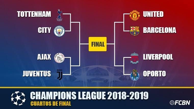 Así queda el camino del Barcelona hasta la final de la Champions 2018-19