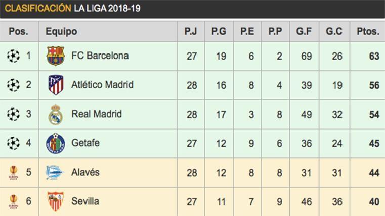 Así está la clasificación: ¡El Atlético pierde y deja LaLiga a tiro del Barcelona!