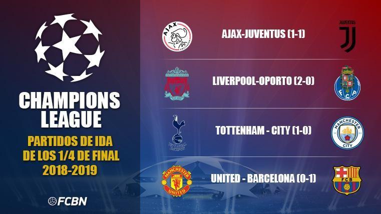 Así ha quedado la ida de cuartos de Champions League: Ya se ...