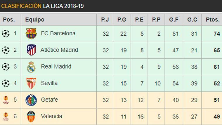 Así queda la clasificación de LaLiga 2018-19 tras la jornada 32