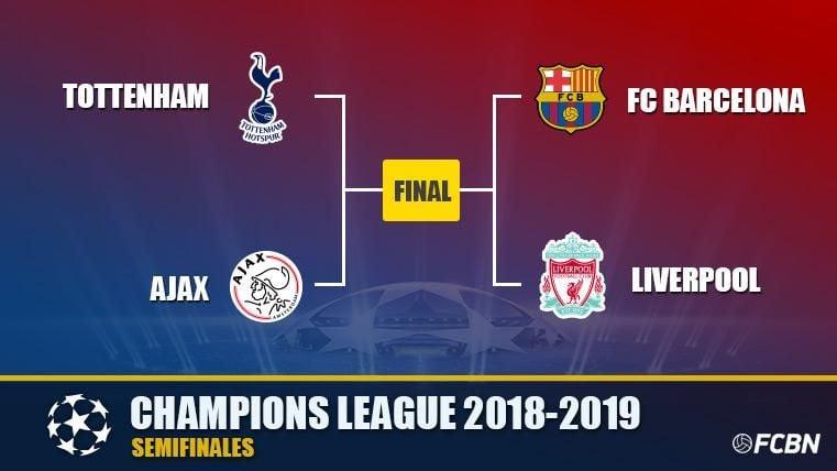 Así quedan las semifinales de la UEFA Champions League 2018-19 - FC ...