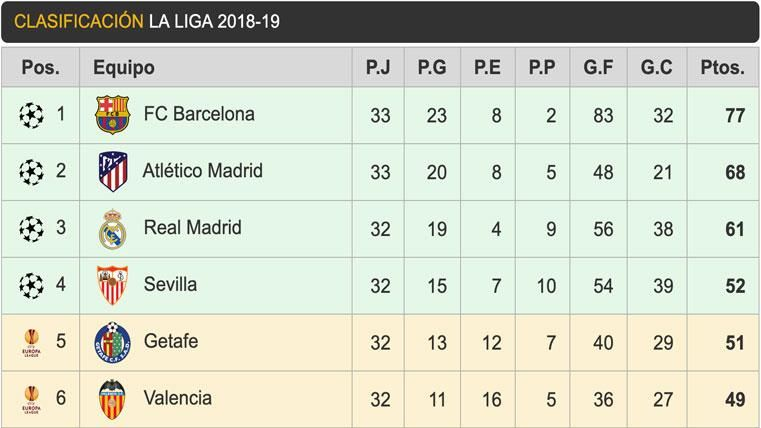 Así queda la clasificación de Liga: el FC Barcelona, a seis puntos de cantar el alirón