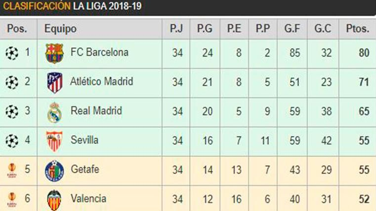 Así queda la clasificación de LaLiga: El Real Madrid pincha y se queda a 15 del Barça