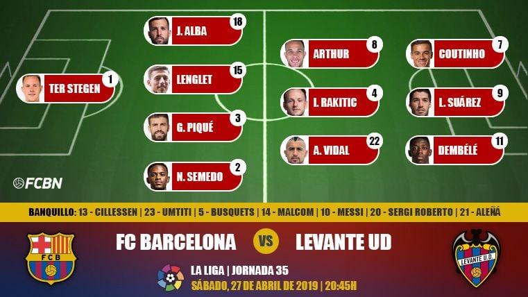 Alineaciones de la J35 de LaLiga 2018-19: FC Barcelona-Levante