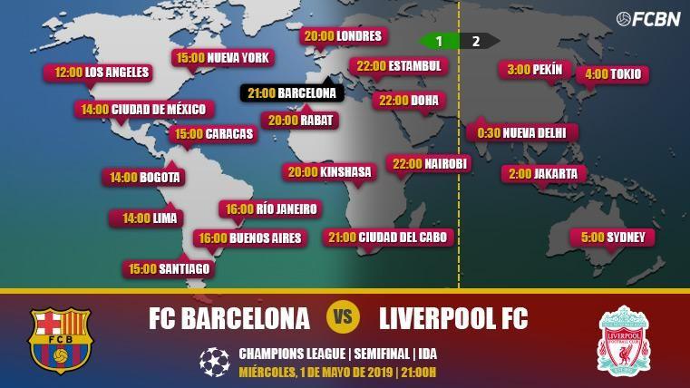 FC Barcelona vs Liverpool en TV: Cuándo y dónde ver el partido de Champions League