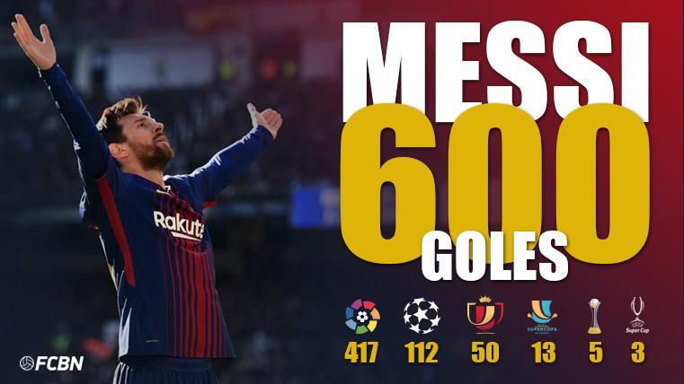 إحصائية ميسي بعد تسجيله الهدف رقم 600 مع برشلونة (FCBN)