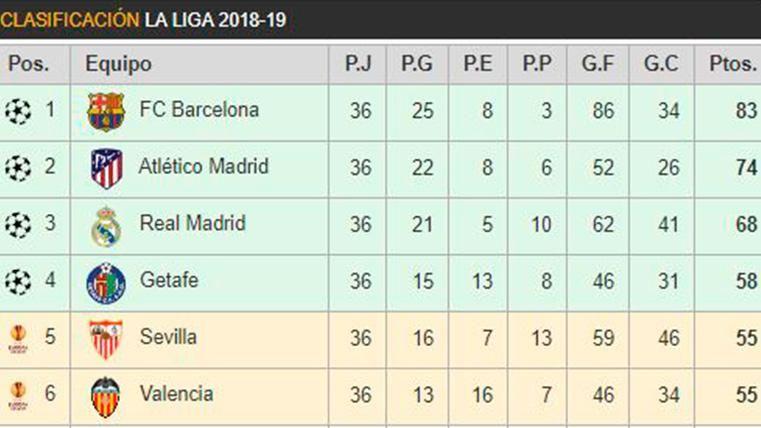 Así queda la clasificación de LaLiga: Huesca y Rayo Vallecano descienden a Segunda