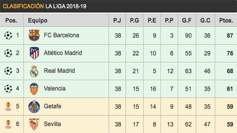 Así ha quedado la clasificación final de LaLiga 2018-19
