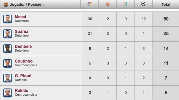Messi llega a los 50 goles y lleva los mismos que Suárez, Dembélé y Coutinho juntos
