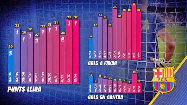 Estadísticas del fc barcelona de la temporada 2014 2015